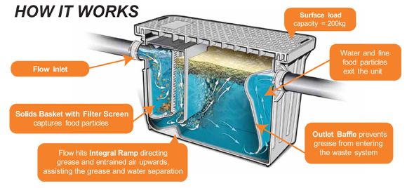 Grease Trap Installs Replacements Upgrades