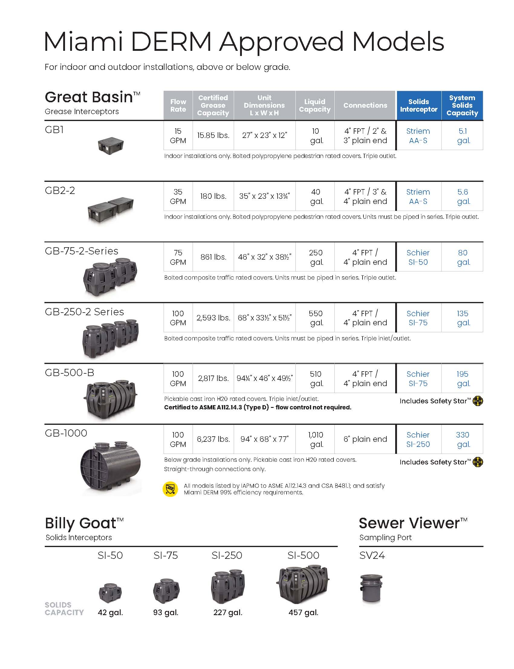 Miami Derm Approved Grease Trap Models