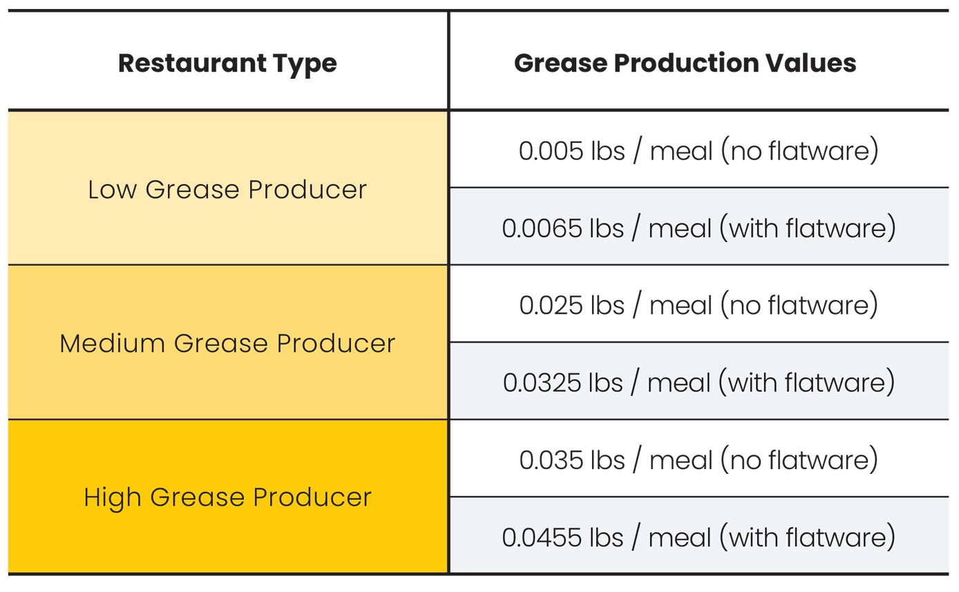Low-Medium-High Grease Productions Values chart