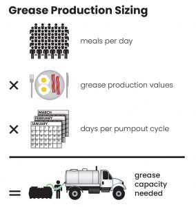 Grease Production Sizing Chart Miami